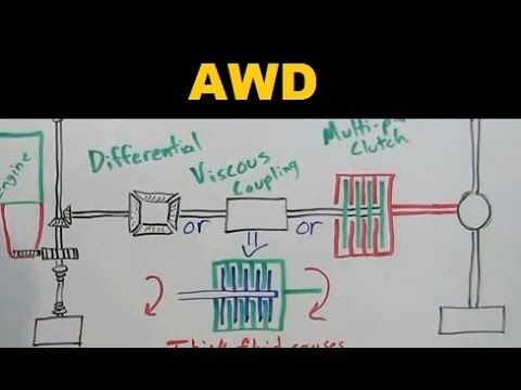 AWD Cars - All Wheel Drive - Explained