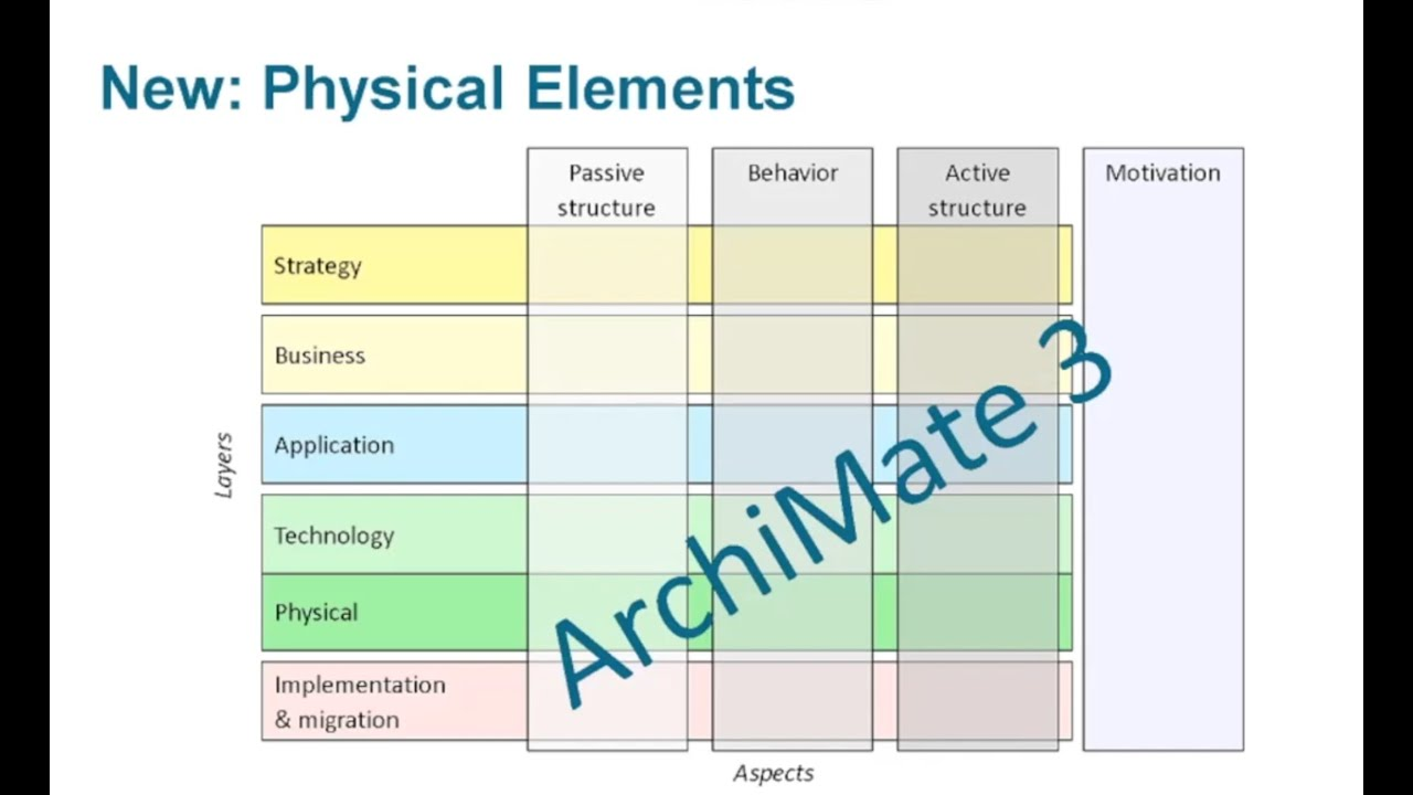 Introduction To Archimate U00ae 3 0  Part 1 The Framework