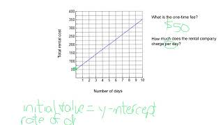 Identify Initial Value aฑd Rate of Change