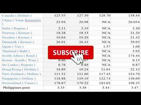 25/01/2021//CURRENCY EXCHANGE RATE//DOLLAR/PESO/YEN/POUND/EURO/RIYAL/DIRHAM/DINAR