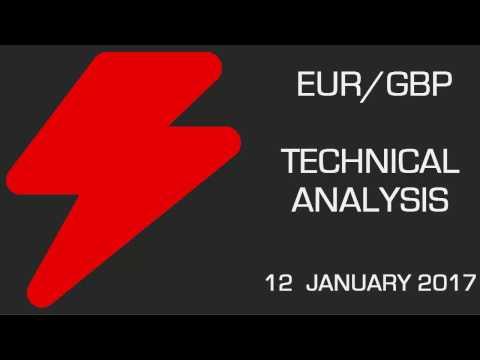 EUR/GBP: Potential Upward Acceleration