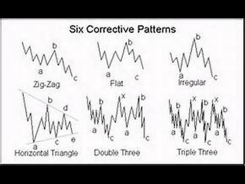 How To Forecast The End Of The Elliott Wave Correction