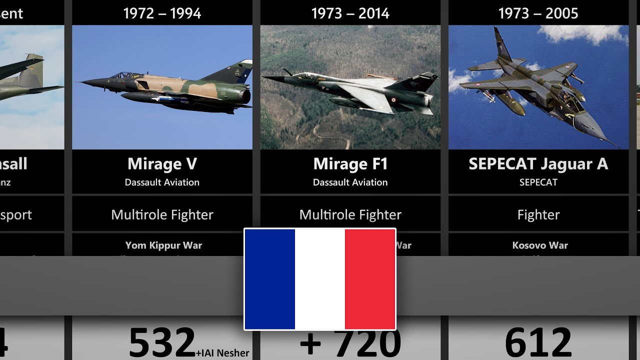 Timeline of the Military Aircraft of France
