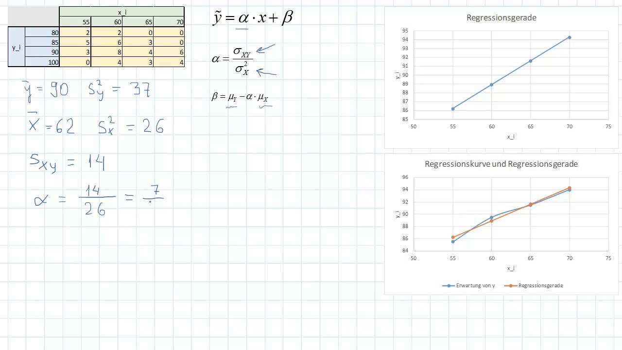 Regressionsgerade Berechnen : berechnung der regressionsgerade youtube ~ Themetempest.com Abrechnung