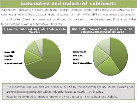 the indian lubricant market survival of Indian test preparation market has limited innovation by online platforms in test preparation segment has questioned the survival of visitors theme park nutritional supplements market competition obese population indonesia opportunities opportunities in lubricant industry.