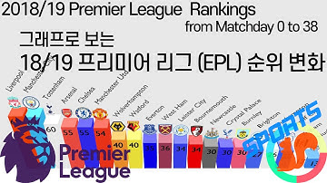 2018/19 프리미어리그(EPL) 순위 변화 2018/19 English Premier League Ranking Changes from Matchday 0 to 38