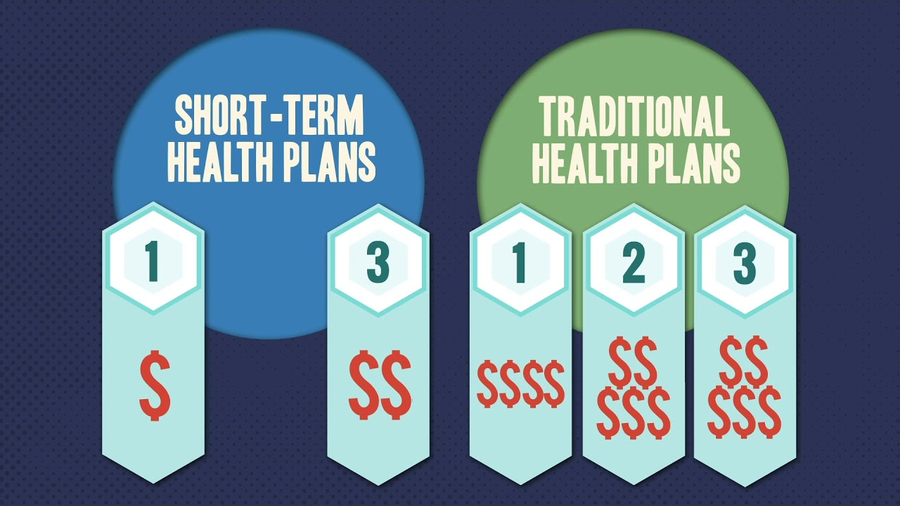 Short Term Health Insurance >> Everything You Need To Know About Short Term Health Insurance Youtube