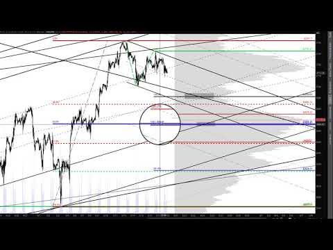 S&P 500 Emini Futures Analysis