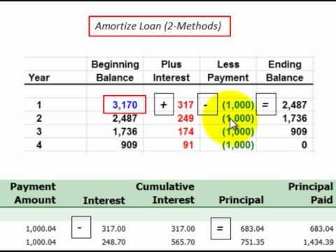 amortization (business)