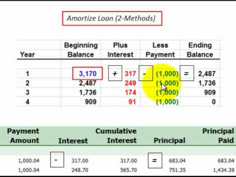 loan amortization for principal and interest described thru