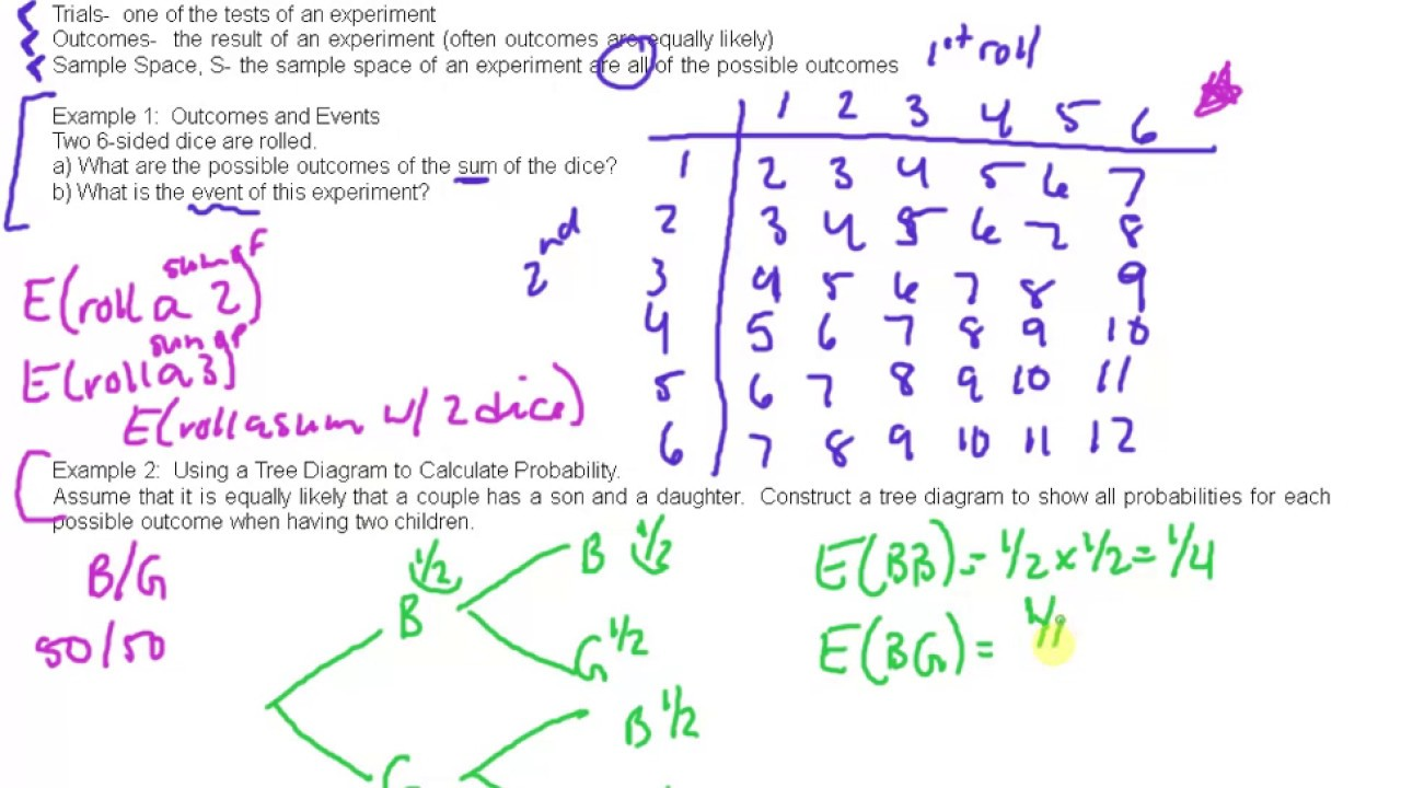 Mdm4u 61 basic probability concepts video 1 youtube mdm4u 61 basic probability concepts video 1 pooptronica Image collections