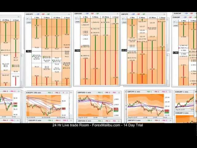 Aug 1, 2012 – Tiger Grids Live Forex Scalping Trade Room – 2 trades –  Gbp/Usd short trend