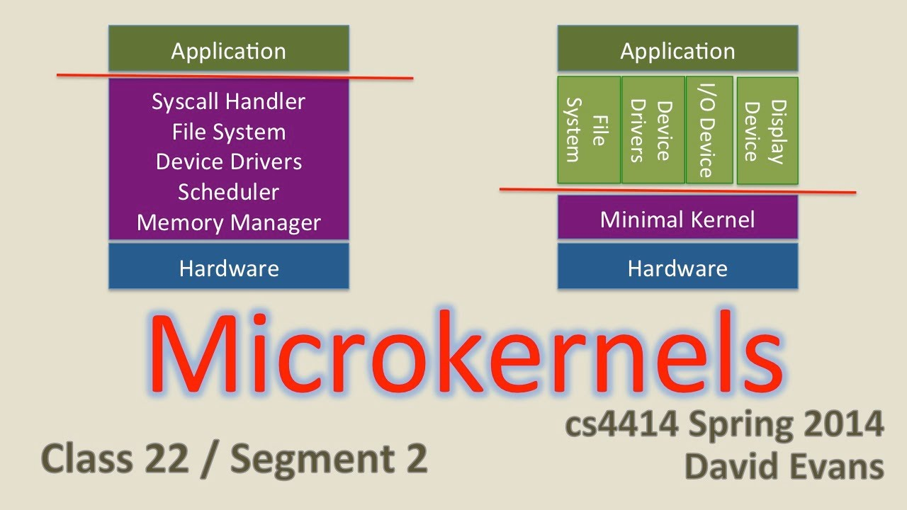 the key differences between microkernel and exokernel Simple comparison between monolithic kernel and microkernel os architectures including differences, advantages and disadvantages.