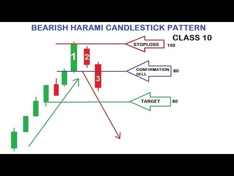 bearish-harami-candlistick-pattern-|-technology-analysis-candlestick-pattern-class-10-|-stock-up-20