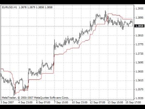 Forex volatility indicator mt4 youtube