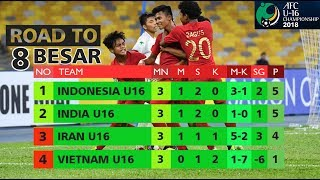 Download Video LOLOS.!!! Hasil dan Klasemen Akhir AFC U16 Cup 2018 || Grup C #TimnasU16 MP3 3GP MP4