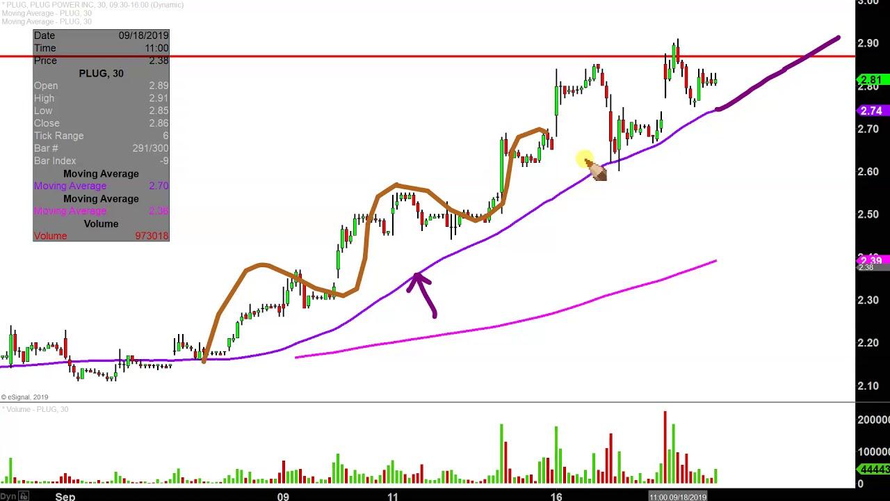Plug Power Inc. - PLUG Stock Chart Technical Analysis for ...