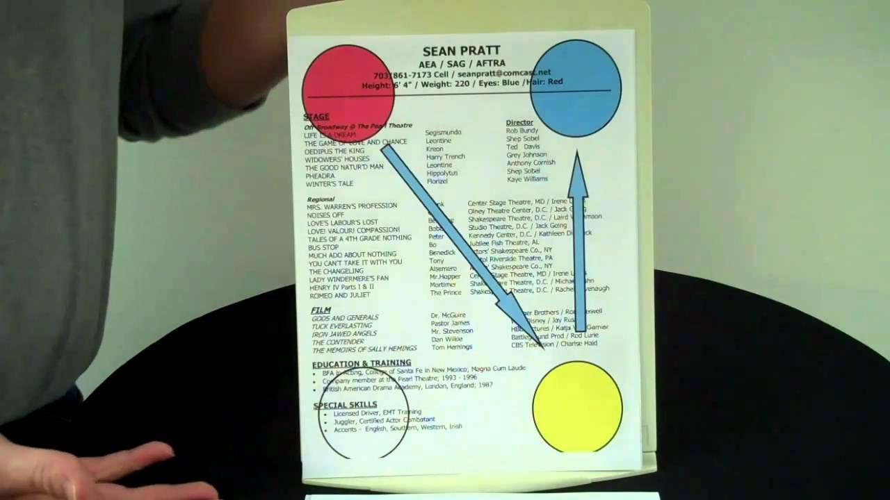 The Gutenberg Diagram - YouTube