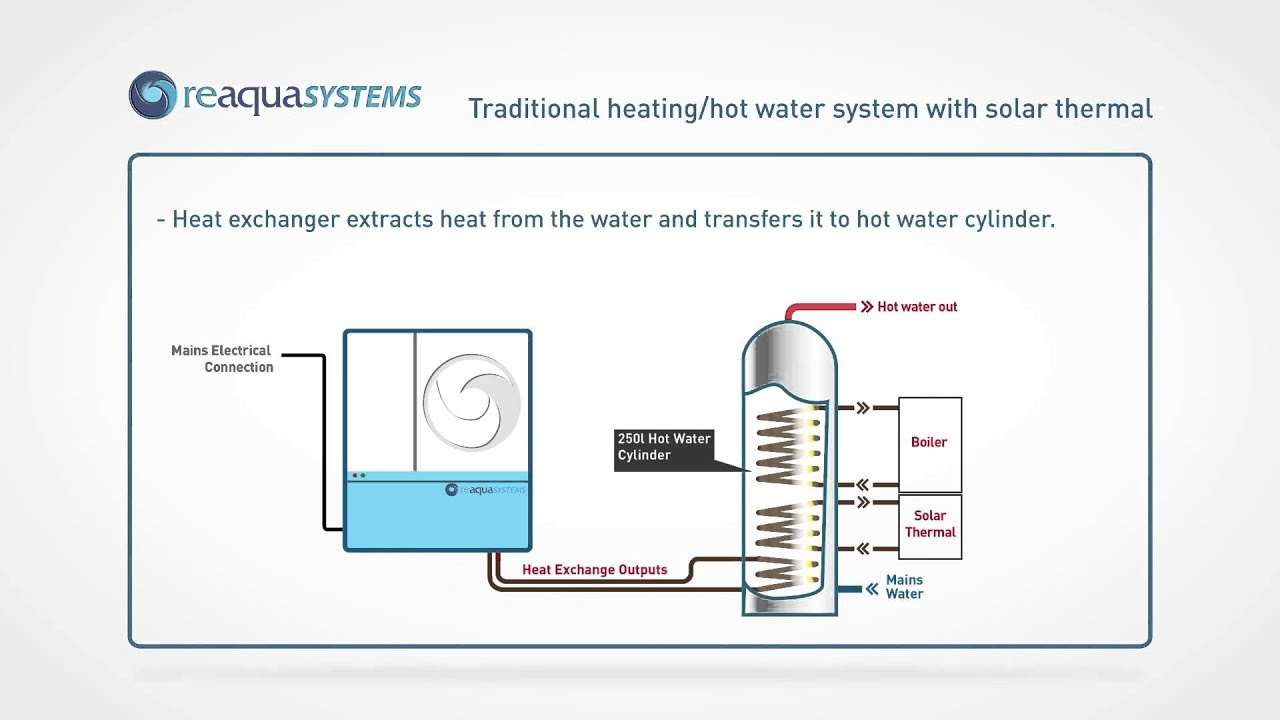 Greywater Heat Recovery with Hot Water Cylinder from Reaqua Sytems