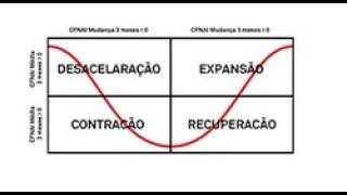 Adapte-se às mudanças nas condições do mercado: S&P Economic Cycle Factor Rotator Index