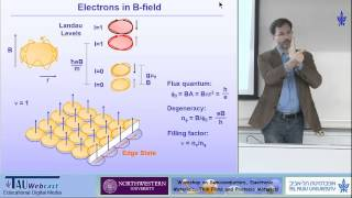 Popular Videos - Hall effect & Quantum Hall effect