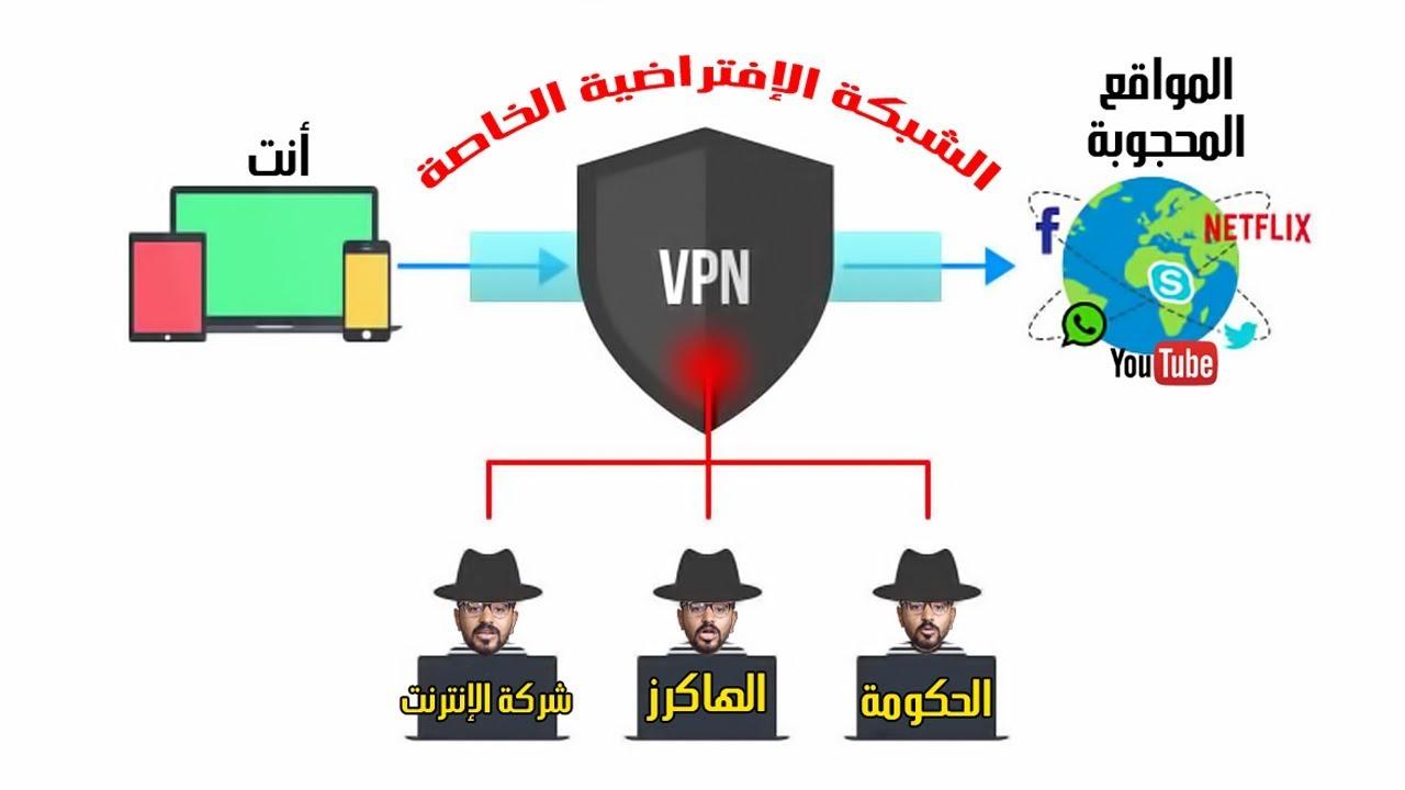 كا ما يتعلق بال VPN من البداية للنهاية مقال حصري مترجم