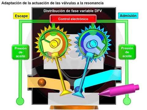 """Motor sin árbol de levas """"cam less"""" (5/6)"""