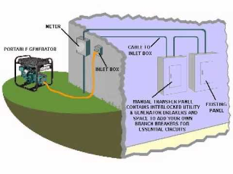 Connecting a Portable Generator to a Building Breaker