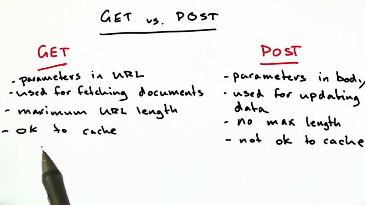 GET vs POST - Difference and Comparison | Diffen