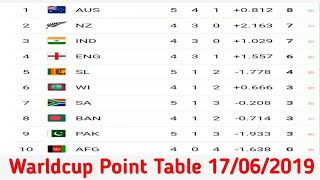Cricket World Cup 2019 Point Table Hashtag On Video686 6 Videos