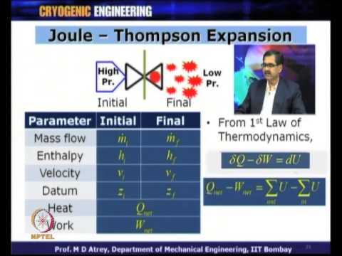 Mod-01 Lec-08 Gas Liquefaction and Refrigeration Systems
