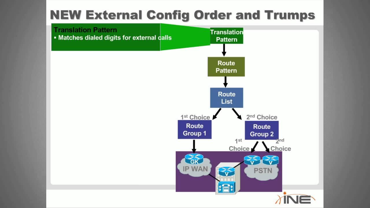 CCNP Voice CUCM Dial Plan PSTN Translation Patterns The New