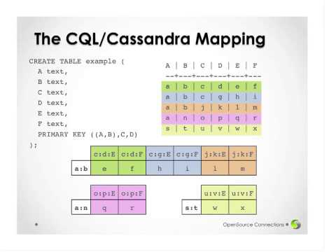 Cassandra Community Webinar | Understanding How CQL3 Maps to Cassandra's Internal Data Structure