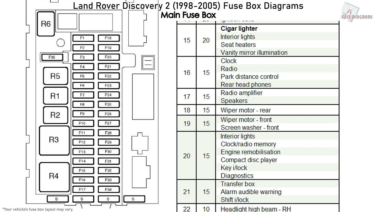 land rover discovery 2 (1998-2005) fuse box diagrams - youtube  youtube