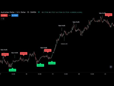 Live Bitcoin Buy/Sell Signals