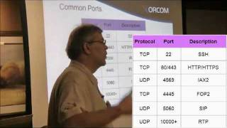 IP Telephony TCP and UDP Transport Layers Overview