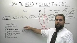 How to Read and Study the Bible