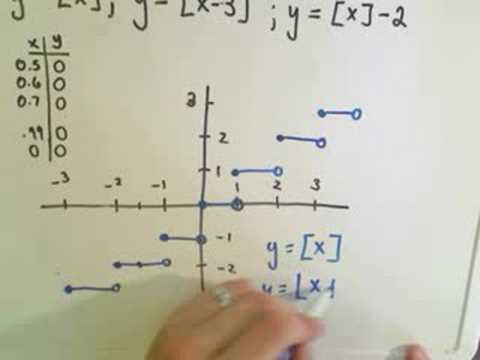 Graphing the Greatest Integer or Floor Function