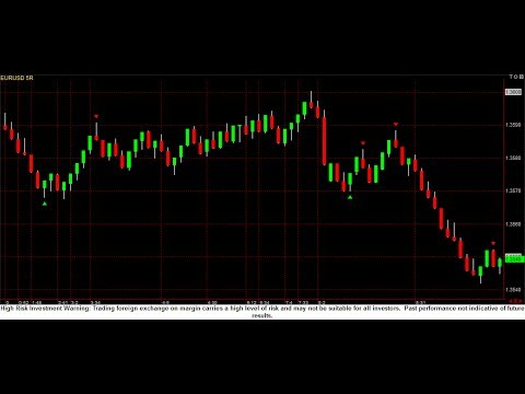 In forex what time frames shall i use