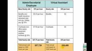 vuclip Virtual Assistant Rates - Part Two