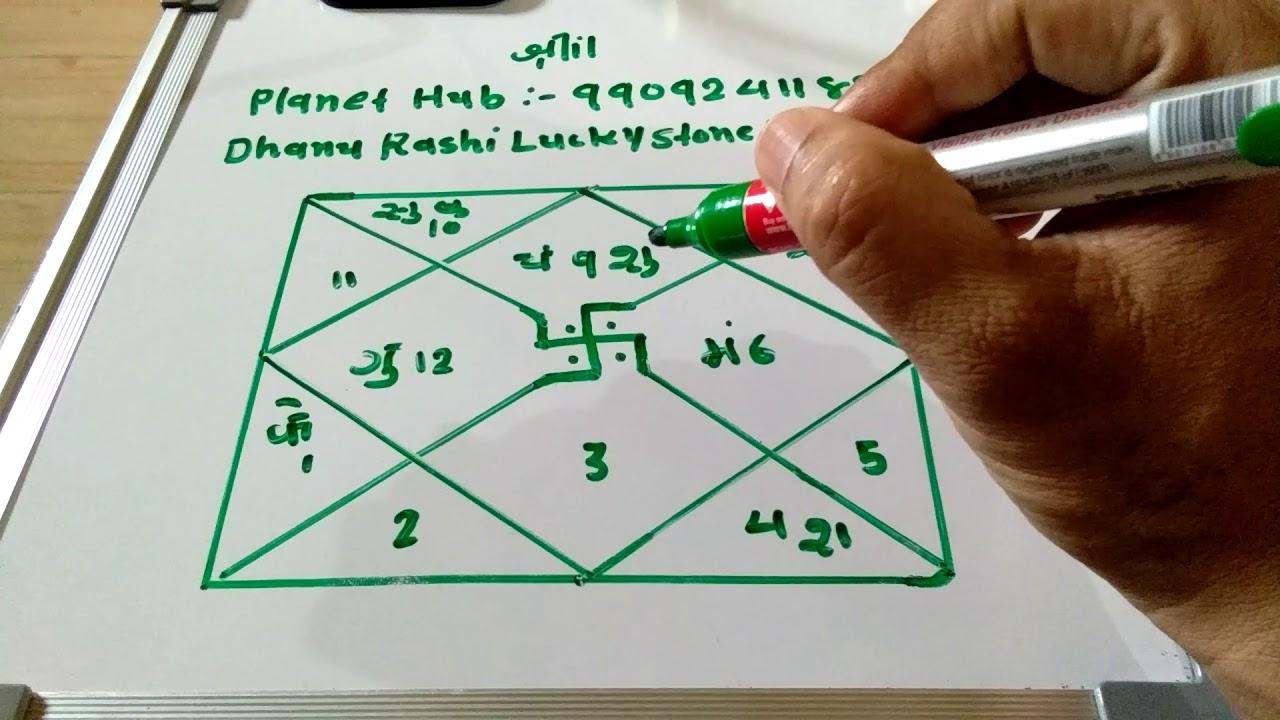 Dhanu Rashi Lucky Stone, lucky colour, lucky Number