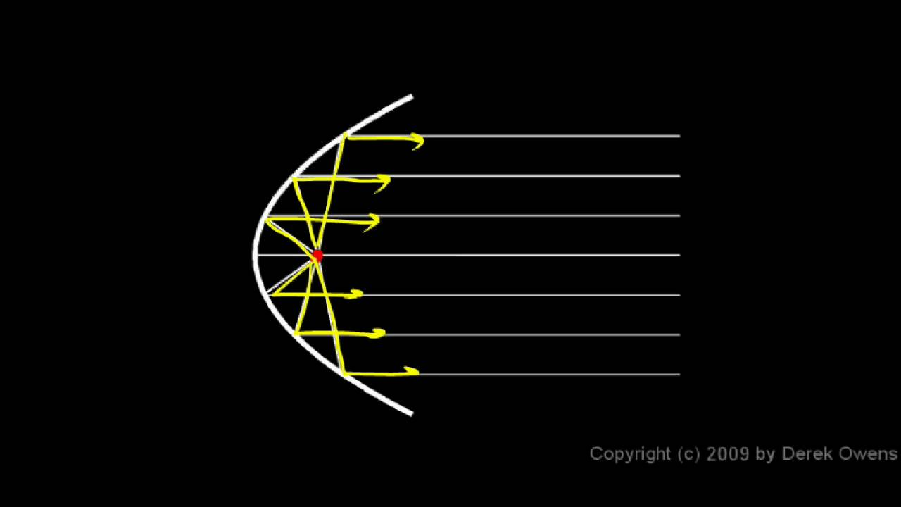 Physics 11 1 3a - Spherical and Parabolic Mirrors