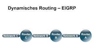 Netzwerkgrundlagen Tutorial: Dynamisches Routing |video2brain.com