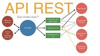API REST JSON - Explication et exemples
