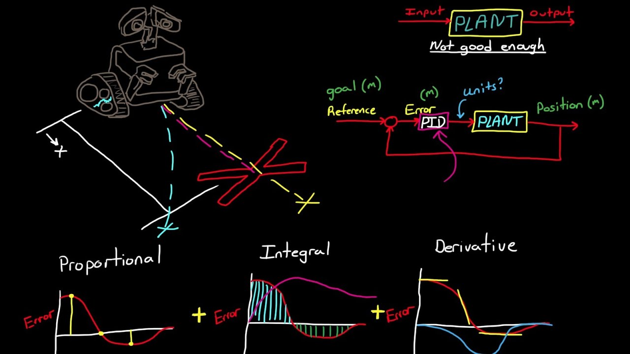 PID Control  A brief introduction  YouTube