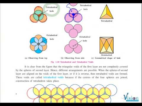 TETRAHEDRAL AND OCTAHEDRAL VOIDS PDF