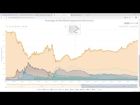 LIVE ! Full  Crypto Charts Review