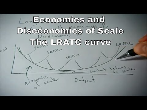 Long run average total cost curve relating to economies and diseconomies of scale