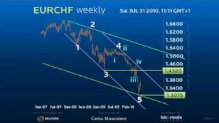 Forex Trading Strategy - Euro Swiss still following a classic reversal pattern!