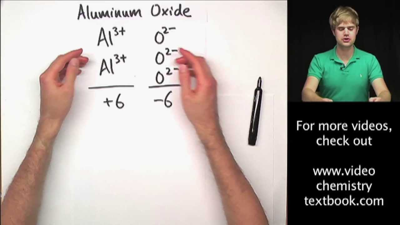 Writing Ionic Formulas: Introduction - YouTube